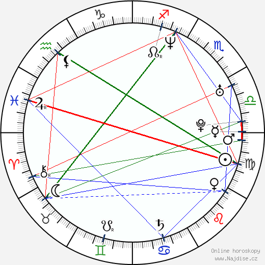 Eryk Lubos wikipedie wiki 2020, 2021 horoskop