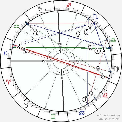 Esai Morales wikipedie wiki 2020, 2021 horoskop