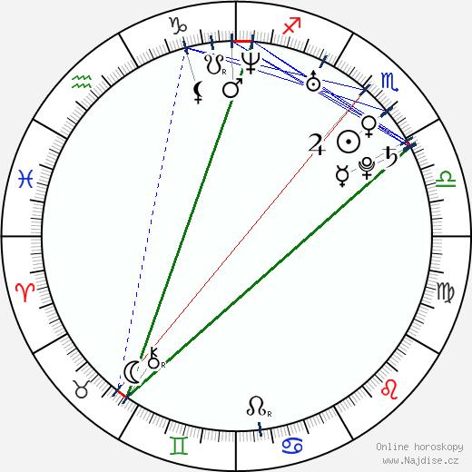 Esha Deol wikipedie wiki 2018, 2019 horoskop