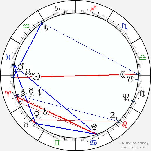 Esko Jantunen wikipedie wiki 2017, 2018 horoskop