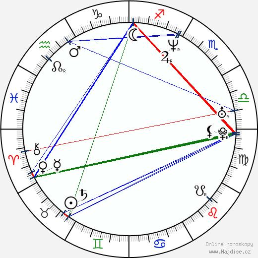 Espen Lind wikipedie wiki 2018, 2019 horoskop