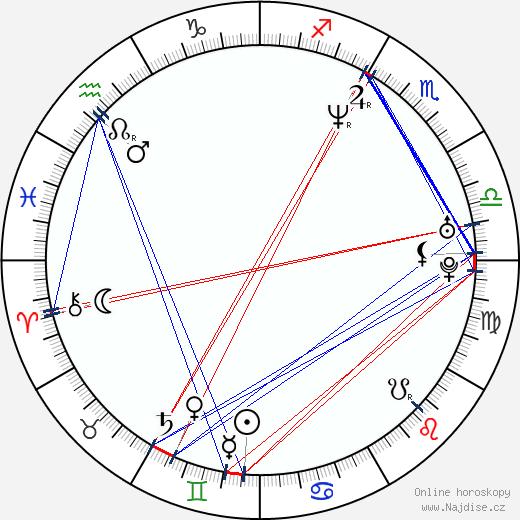 Espen Sandberg wikipedie wiki 2018, 2019 horoskop