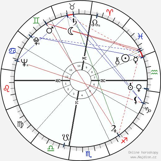 Esteban de Sanlúcar wikipedie wiki 2018, 2019 horoskop