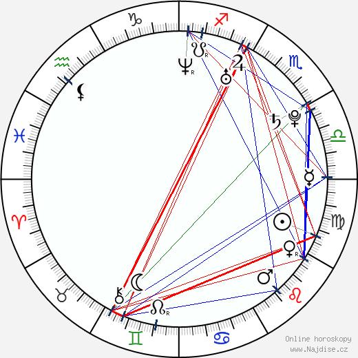 Estefania Lopez wikipedie wiki 2017, 2018 horoskop