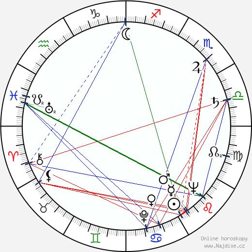 Estelle Getty wikipedie wiki 2020, 2021 horoskop