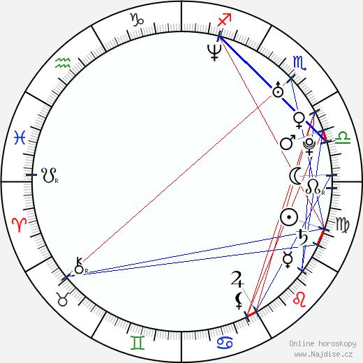 Ester Brymová wikipedie wiki 2018, 2019 horoskop