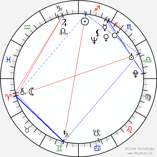 Ester Janečková wikipedie wiki 2018, 2019 horoskop