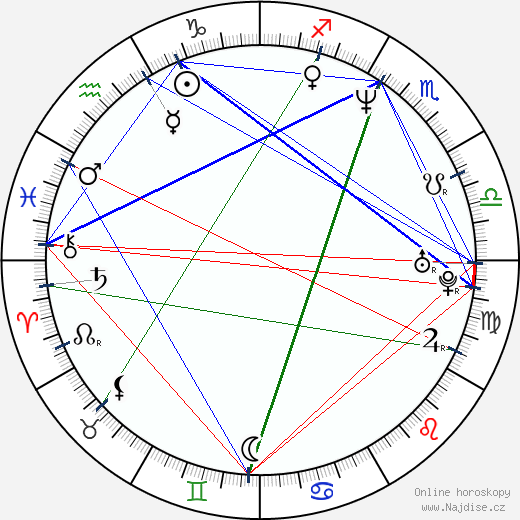 Ester Kočičková wikipedie wiki 2017, 2018 horoskop