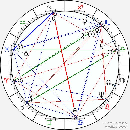 Ester Krumbachová wikipedie wiki 2018, 2019 horoskop