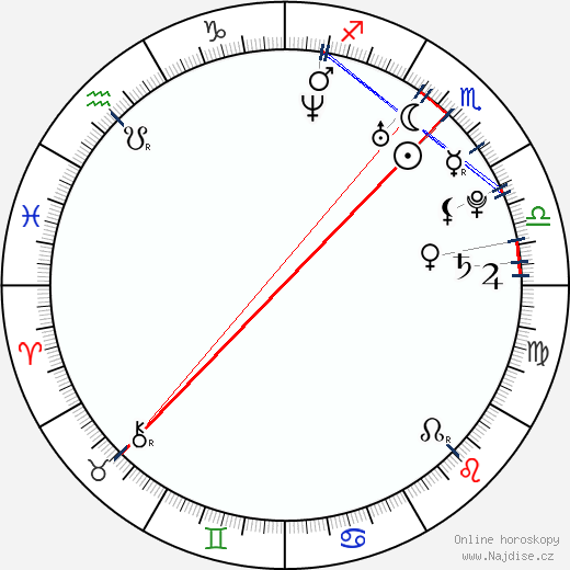Ester Ládová wikipedie wiki 2019, 2020 horoskop