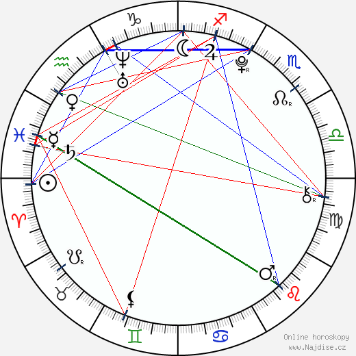 Ester Ledecká wikipedie wiki 2020, 2021 horoskop