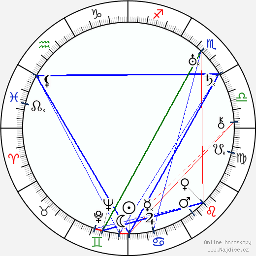 Ester Lindgren wikipedie wiki 2018, 2019 horoskop