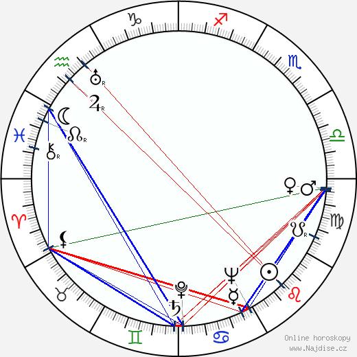 Ester Toivonen wikipedie wiki 2018, 2019 horoskop