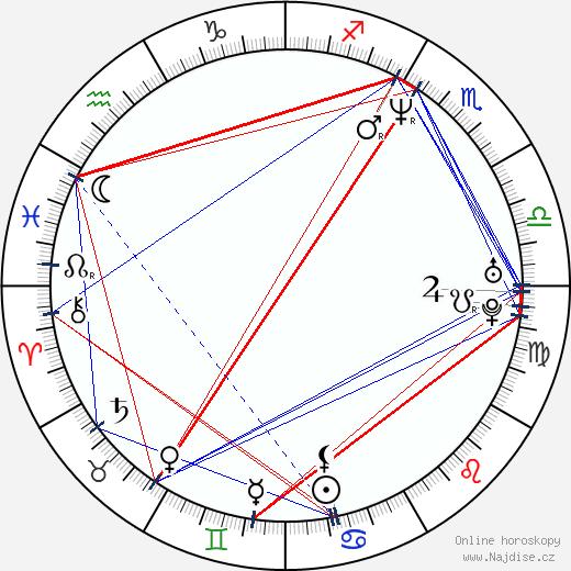 Esther Herranz García wikipedie wiki 2017, 2018 horoskop