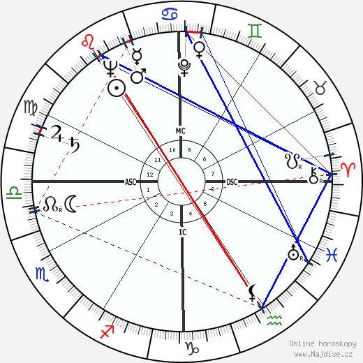Esther Williams wikipedie wiki 2018, 2019 horoskop
