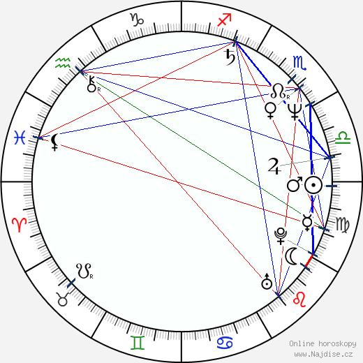 Ethan Coen wikipedie wiki 2019, 2020 horoskop