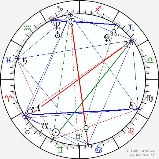Ethan Dampf wikipedie wiki 2019, 2020 horoskop