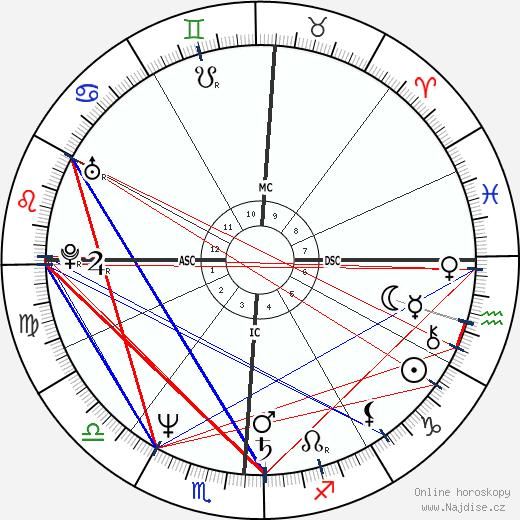 Étienne Daho wikipedie wiki 2018, 2019 horoskop