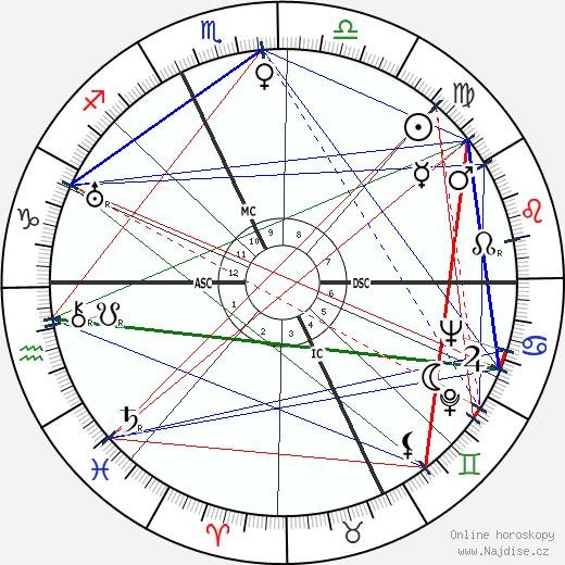 Etienne Fajon wikipedie wiki 2019, 2020 horoskop