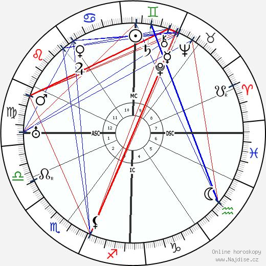 Etienne Gilson wikipedie wiki 2017, 2018 horoskop
