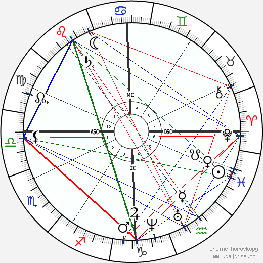 Étienne-Jules Marey wikipedie wiki 2018, 2019 horoskop