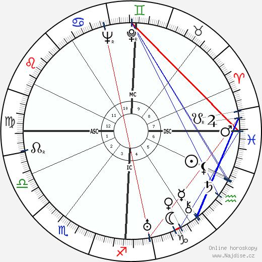 Etienne Wolff wikipedie wiki 2020, 2021 horoskop