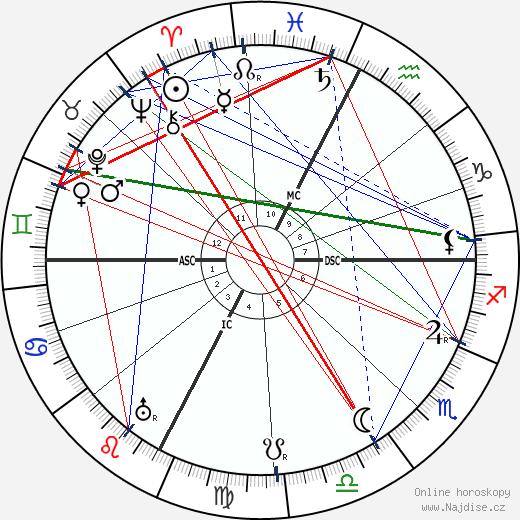 Ettore Bastico wikipedie wiki 2018, 2019 horoskop