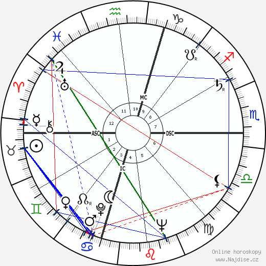 Ettore Manni wikipedie wiki 2019, 2020 horoskop