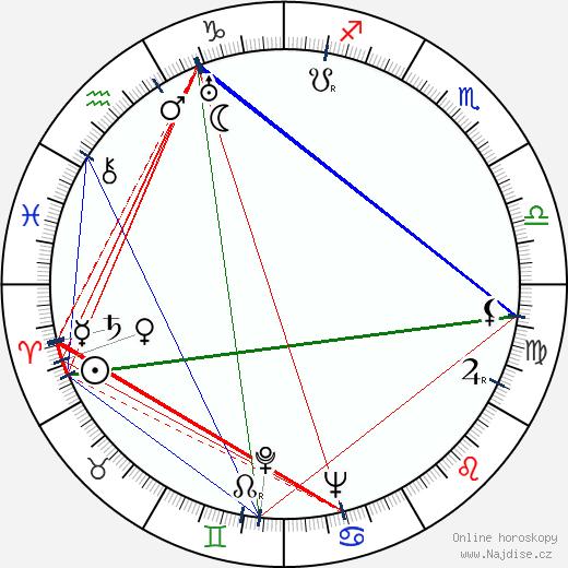 Eudora Welty wikipedie wiki 2019, 2020 horoskop