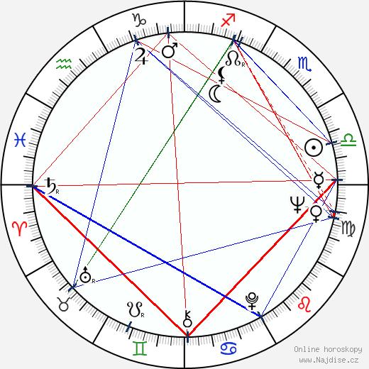 Eugen Jegorov wikipedie wiki 2018, 2019 horoskop