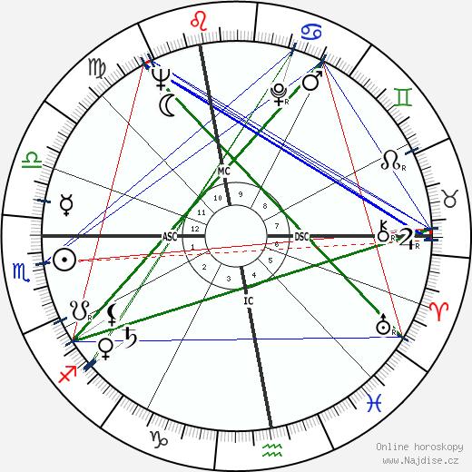Eugen Jonáš wikipedie wiki 2018, 2019 horoskop