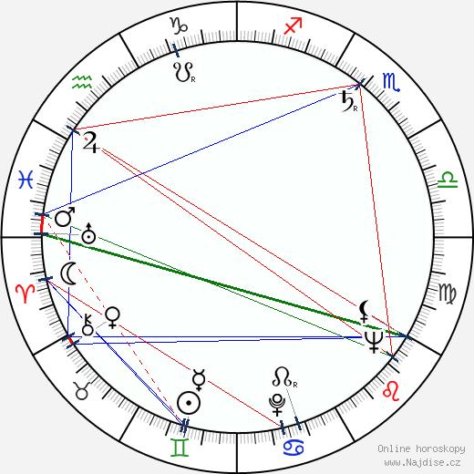 Eugen Terttula wikipedie wiki 2017, 2018 horoskop