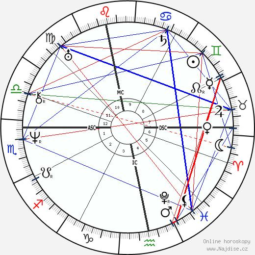 Eugen Verboeckhoven wikipedie wiki 2020, 2021 horoskop