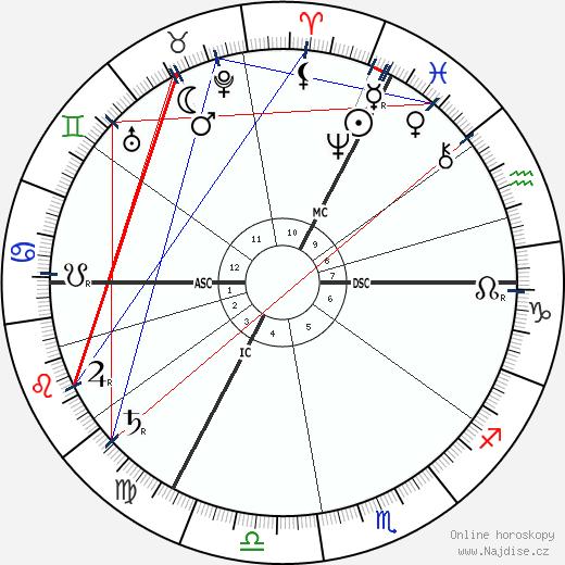 Eugen von Kampf wikipedie wiki 2019, 2020 horoskop