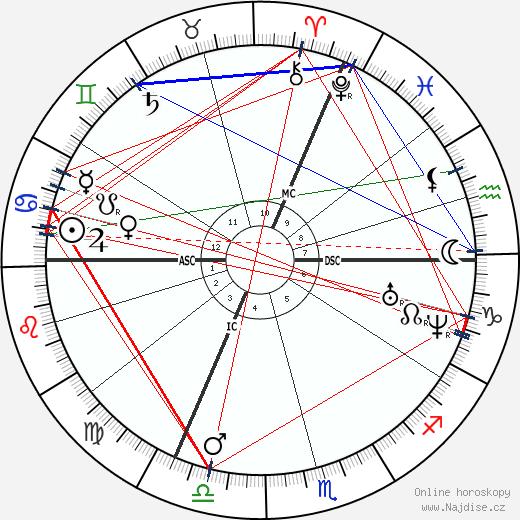 Eugène Boudin wikipedie wiki 2017, 2018 horoskop