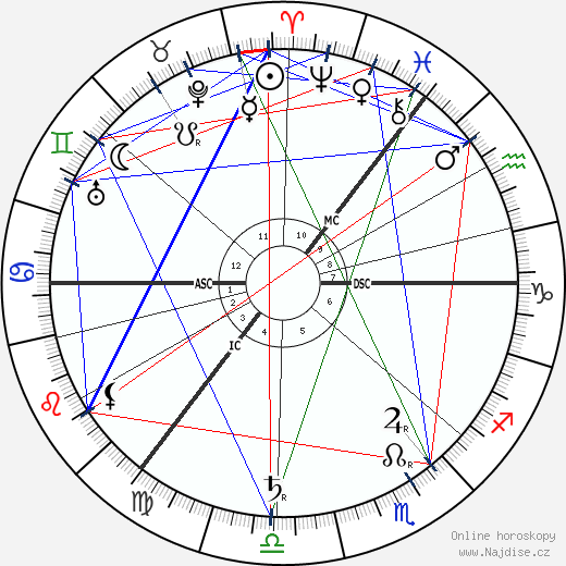Eugene d'Albert wikipedie wiki 2018, 2019 horoskop
