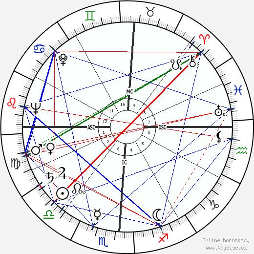 Eugene L. Hudson wikipedie wiki 2019, 2020 horoskop