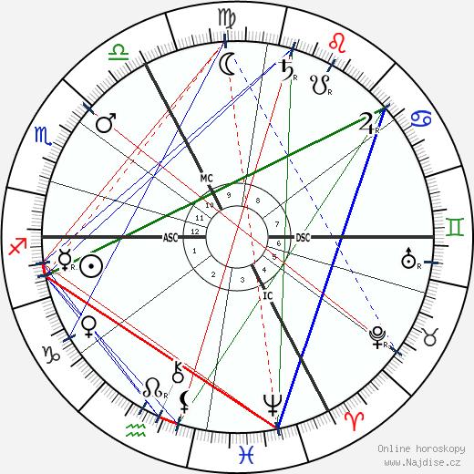 Eugène-Louis Doyen wikipedie wiki 2018, 2019 horoskop