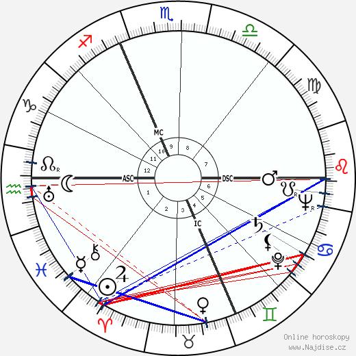 Eugene McCarthy wikipedie wiki 2020, 2021 horoskop