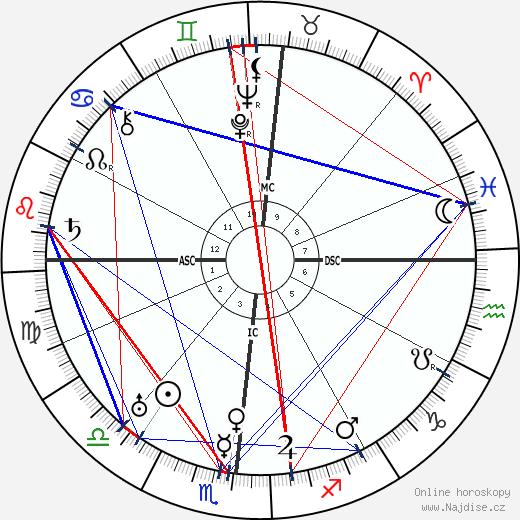 Eugene O'Neill wikipedie wiki 2020, 2021 horoskop