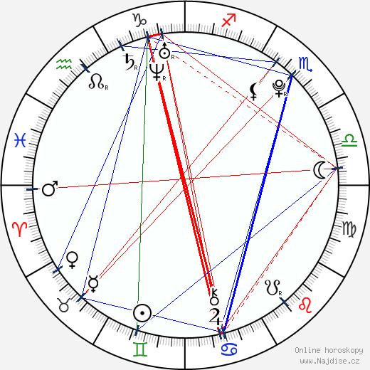 Eunice Baía wikipedie wiki 2018, 2019 horoskop