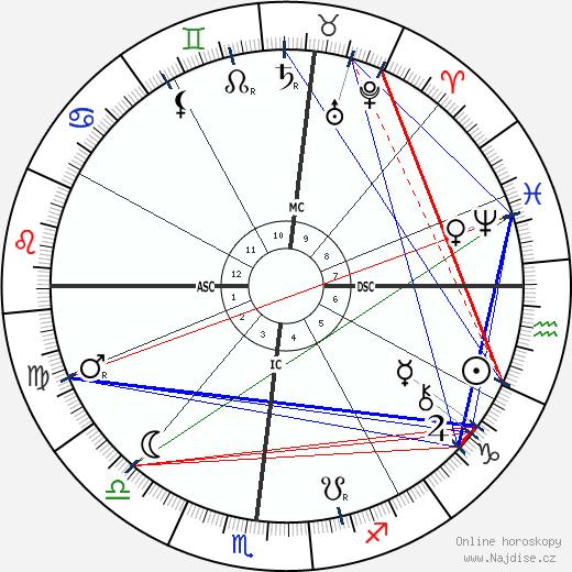 Eusapia Paladino wikipedie wiki 2019, 2020 horoskop