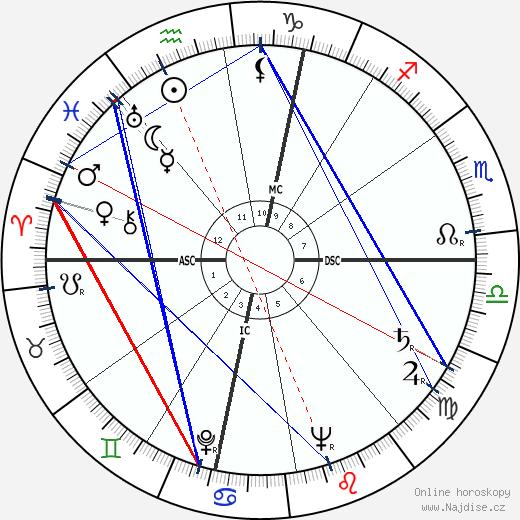 Eusebio Castigliano wikipedie wiki 2020, 2021 horoskop