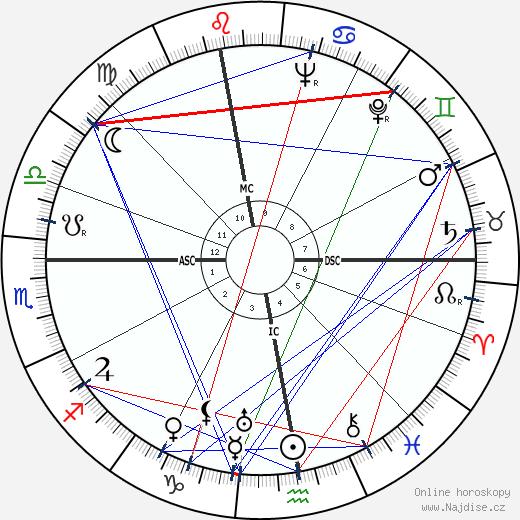 Eva Braun wikipedie wiki 2019, 2020 horoskop