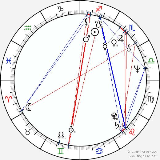 Eva-Britt Svensson wikipedie wiki 2017, 2018 horoskop