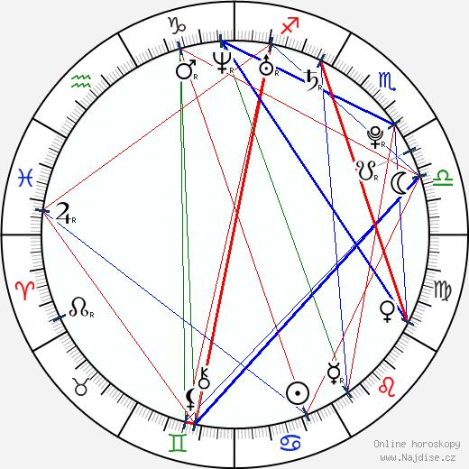 Eva Čerešňáková wikipedie wiki 2018, 2019 horoskop