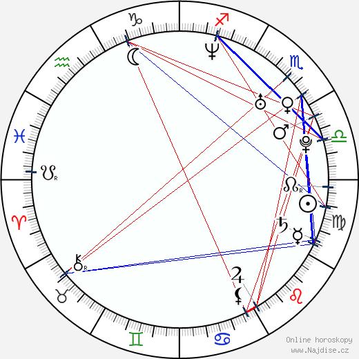 Eva Decastelo wikipedie wiki 2018, 2019 horoskop