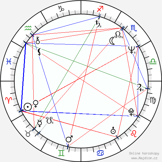 Eva Florianová wikipedie wiki 2018, 2019 horoskop