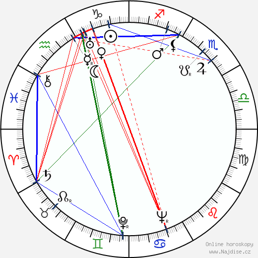 Eva Foustková wikipedie wiki 2017, 2018 horoskop
