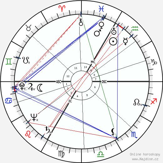 Eva Gabor wikipedie wiki 2018, 2019 horoskop